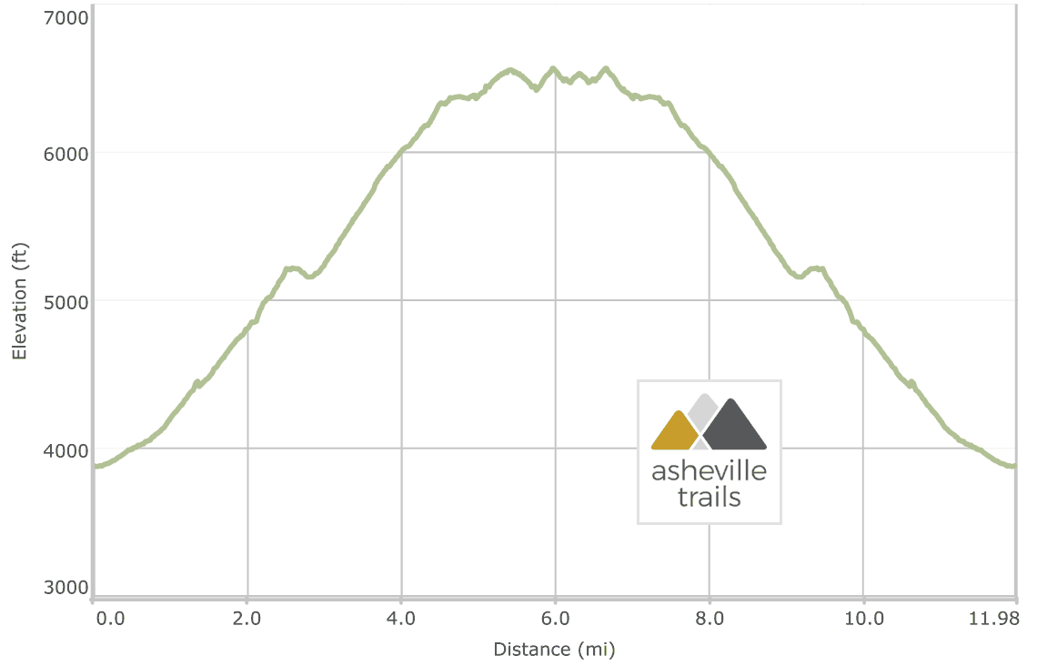Alum Cave Trail to Mt Leconte Elevation Profile