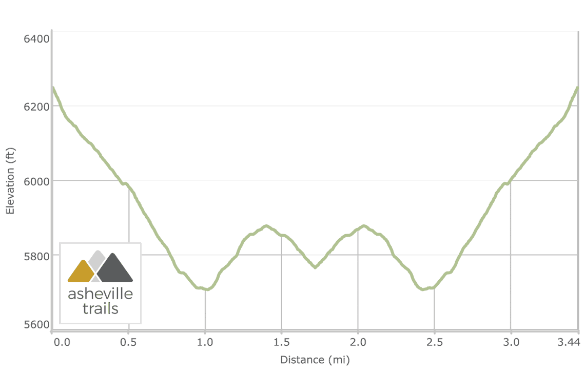 Andrews Bald on the Forney Ridge Trail: Elevation Profile