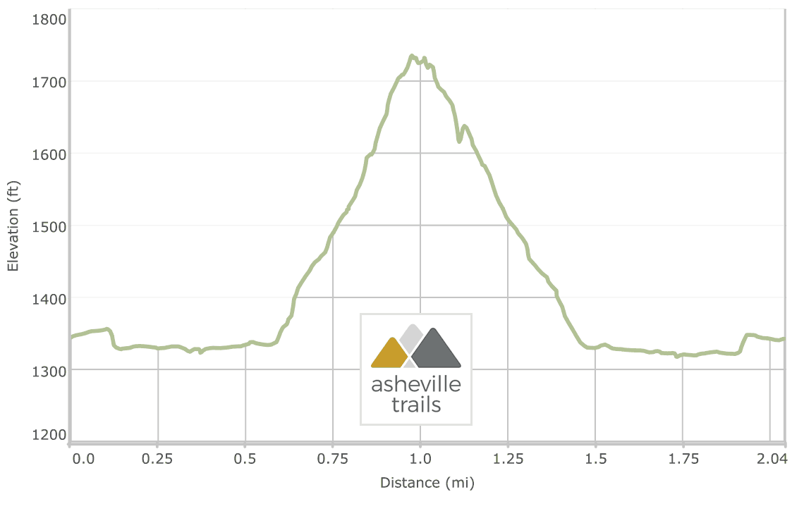 Lovers Leap on the Appalachian Trail: elevation profile