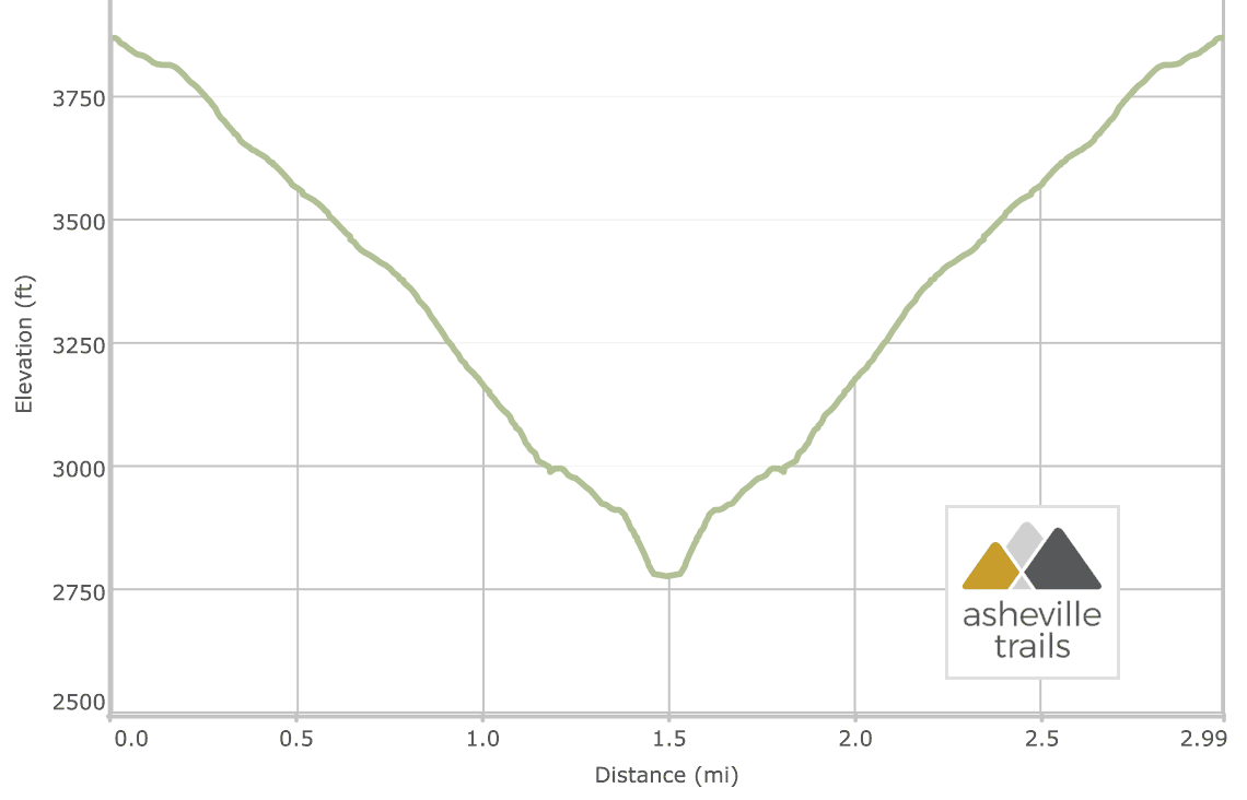 Babel Tower Trail at Linville Gorge - elevation profile