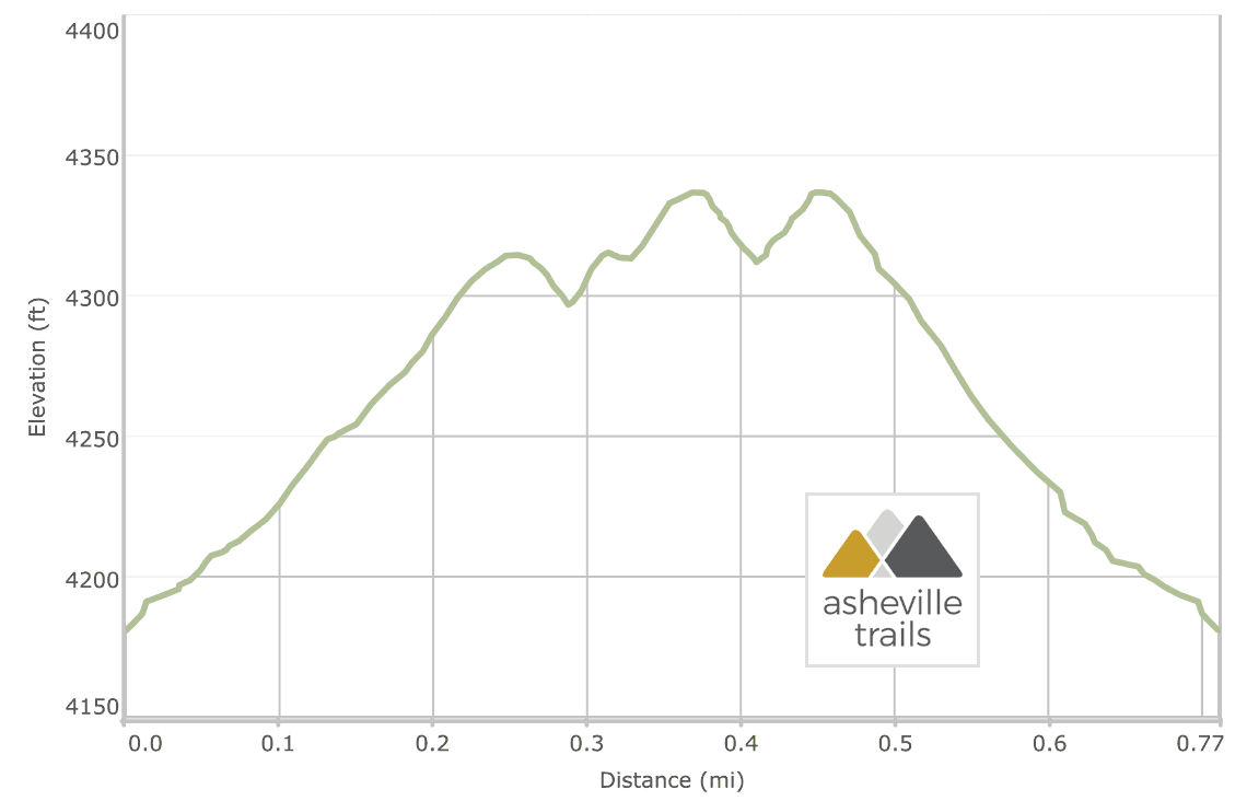 Beacon Heights Trail: Elevation Profile
