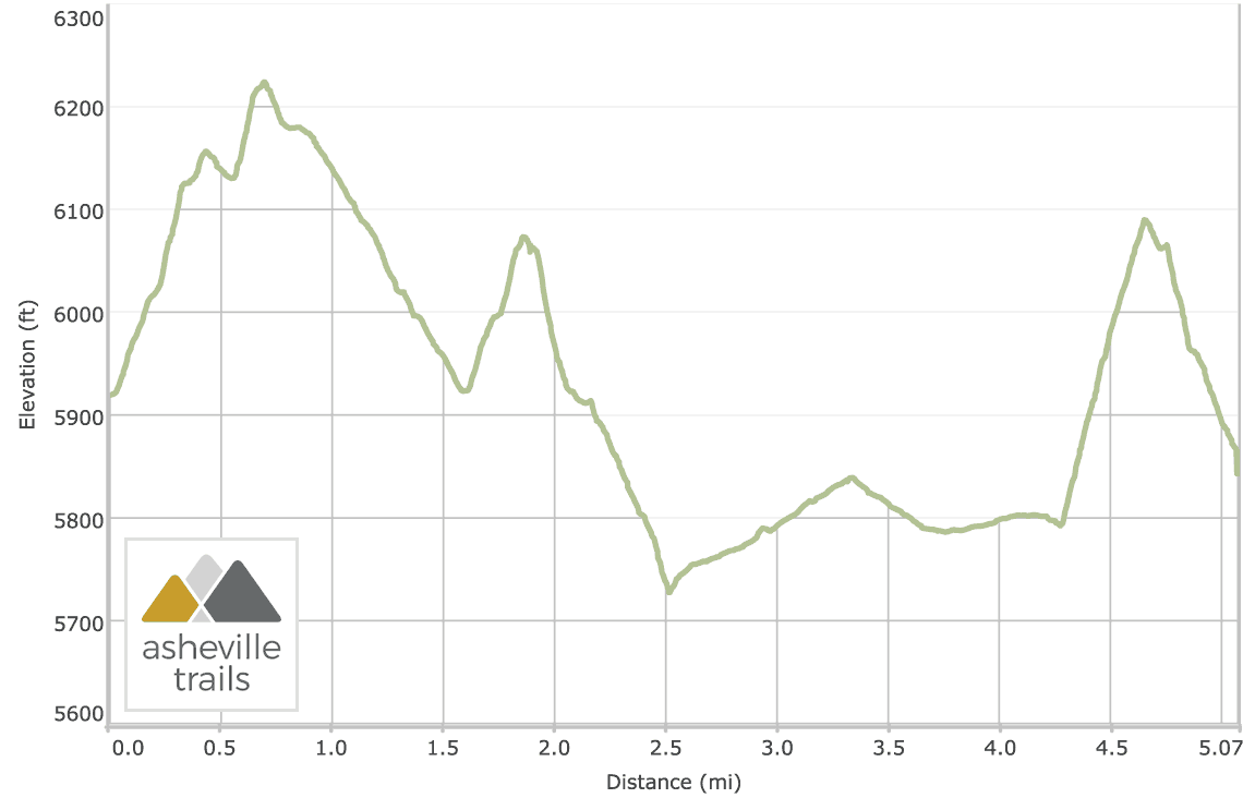 Black Balsam Knob and Tennent Mountain Loop: Elevation Profile