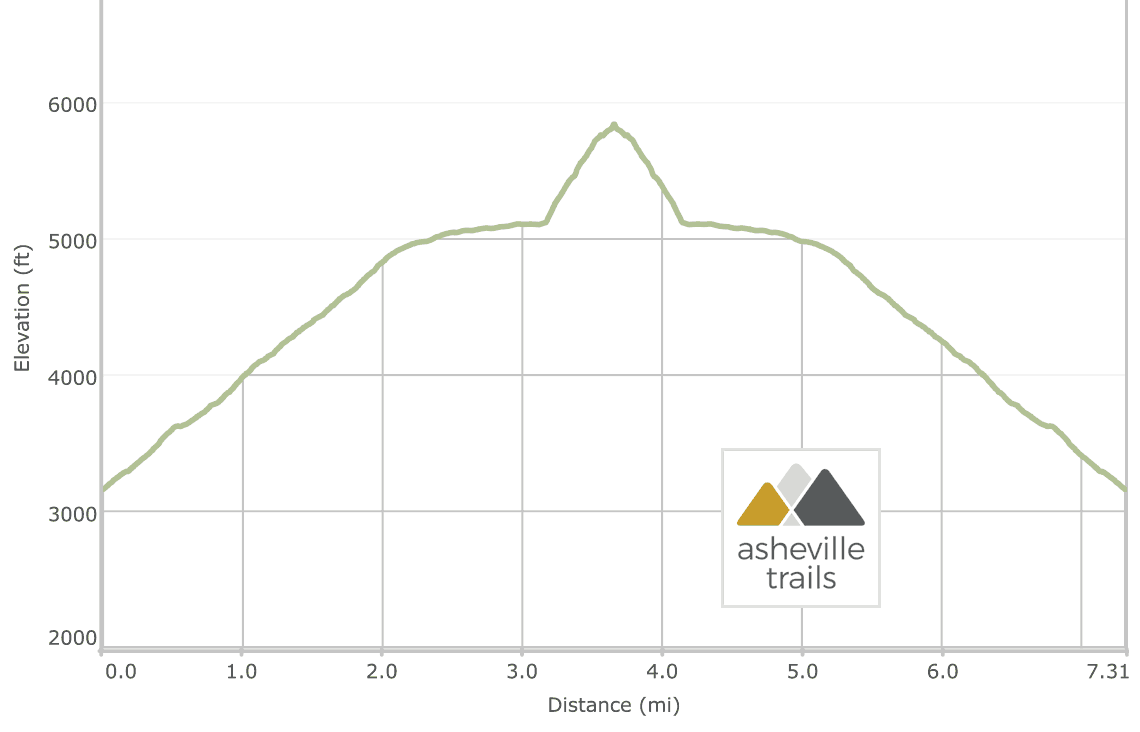 Blackrock Mountain in Sylva, NC: Elevation Profile