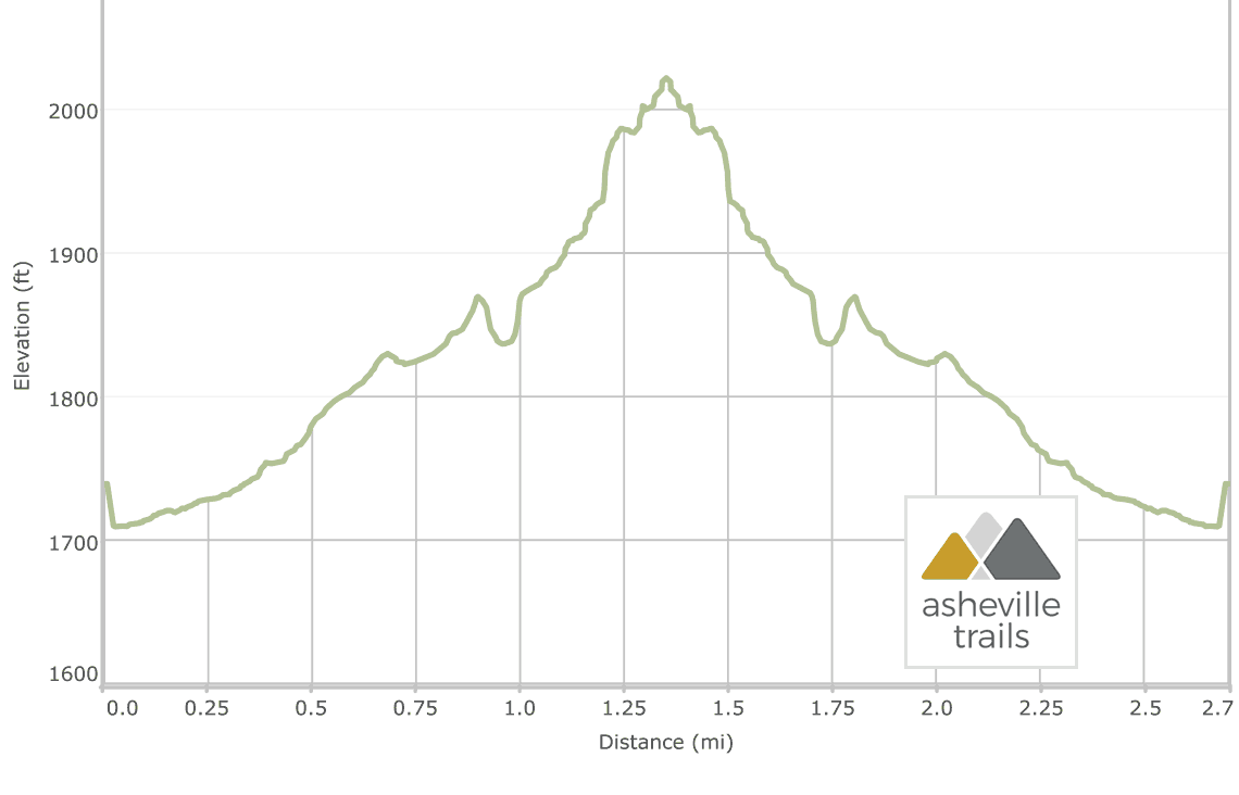 Catawba Falls: Elevation Profile