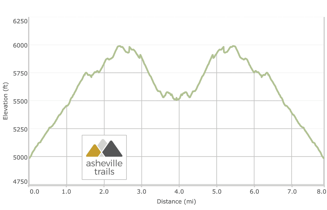 Charlies Bunion, Appalachian Trail from Newfound Gap Elevation Profile