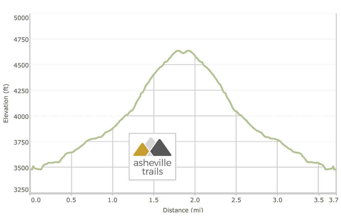 Chimney Tops Trail Elevation Profile