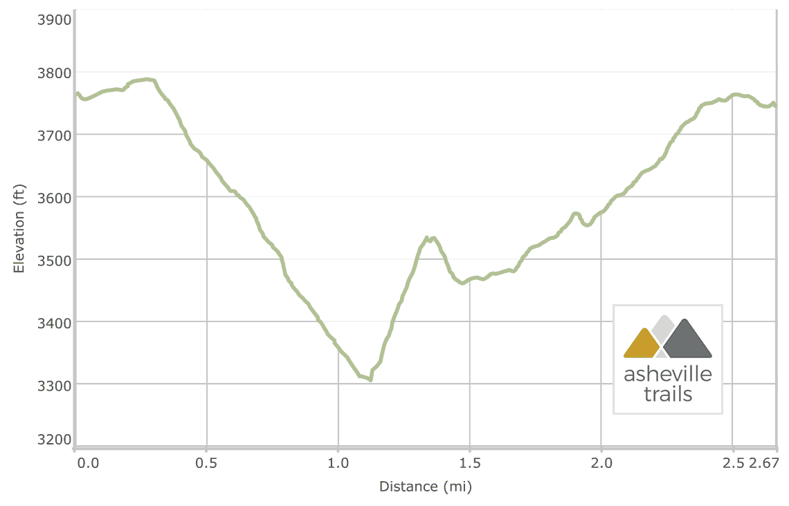 Crabtree Falls, North Carolina: Trail Elevation Profile