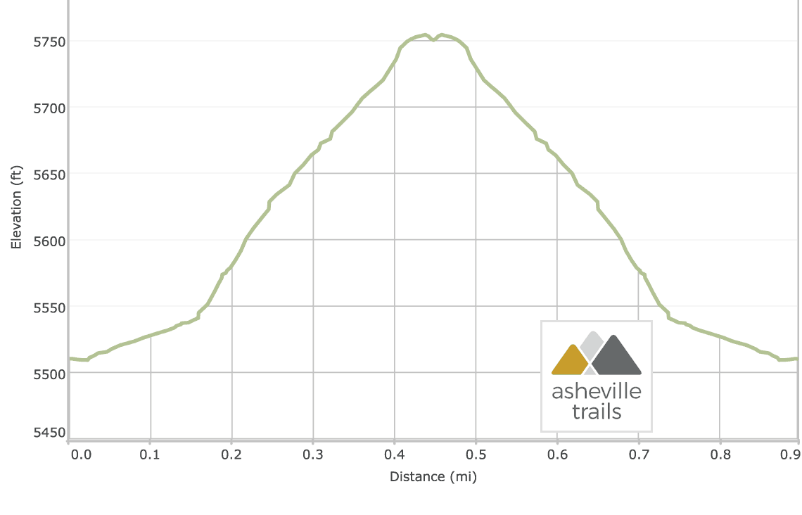 Devil's Courthouse Trail Elevation Profile