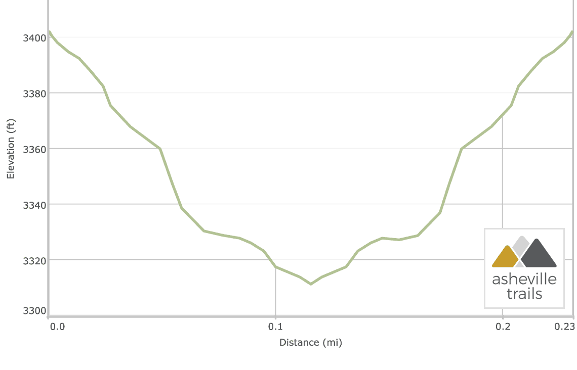 Dry Falls NC: Trail Elevation Profile
