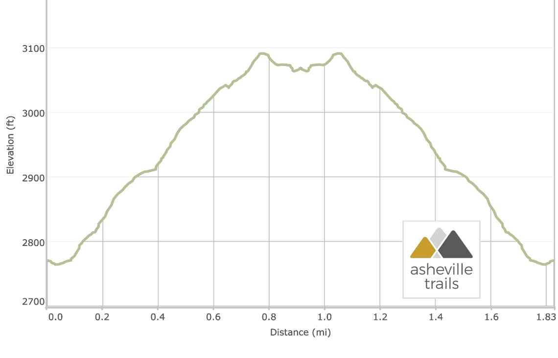 Cedar Rock Mountain at Dupont State Forest: Elevation Profile
