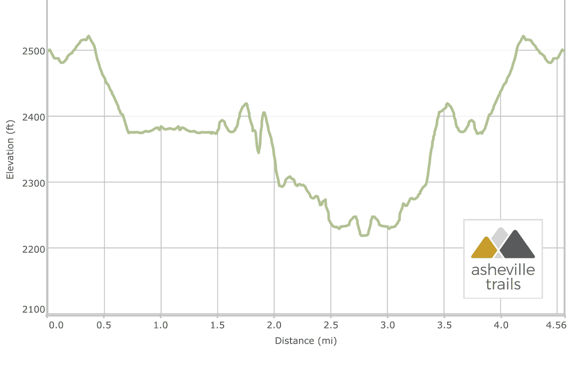 DuPont State Forest three waterfalls hike: Elevation Profile