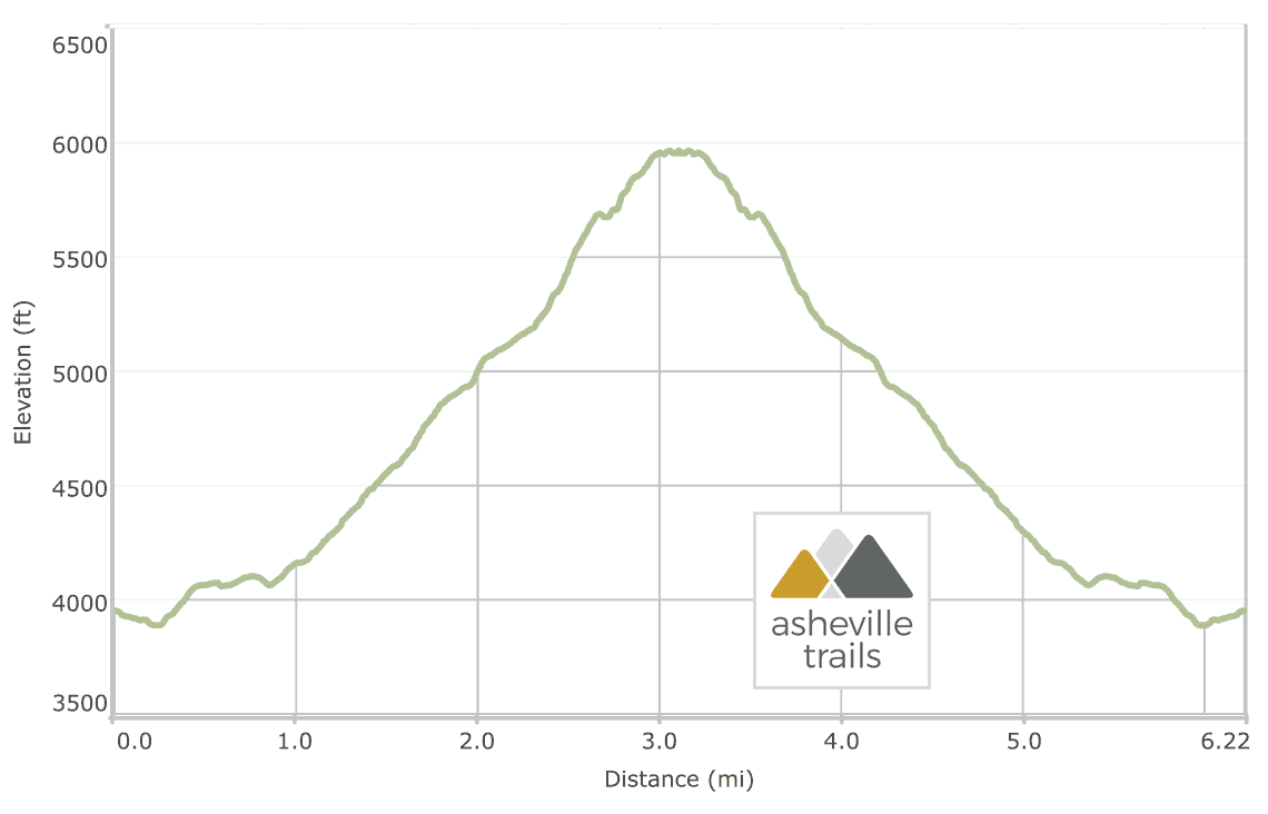 Profile Trail to Grandfather Mountain's Calloway Peak: Elevation
