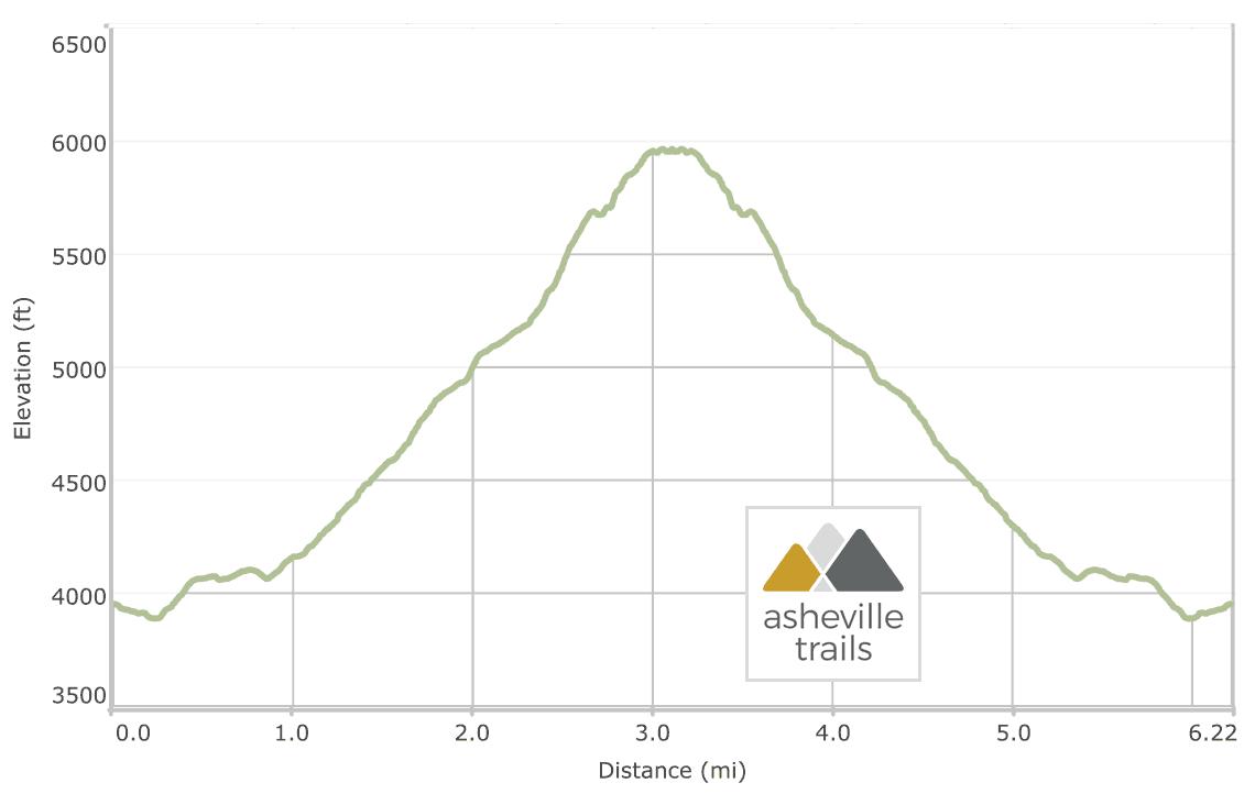 Profile Trail at Grandfather Mountain to Calloway Peak ...