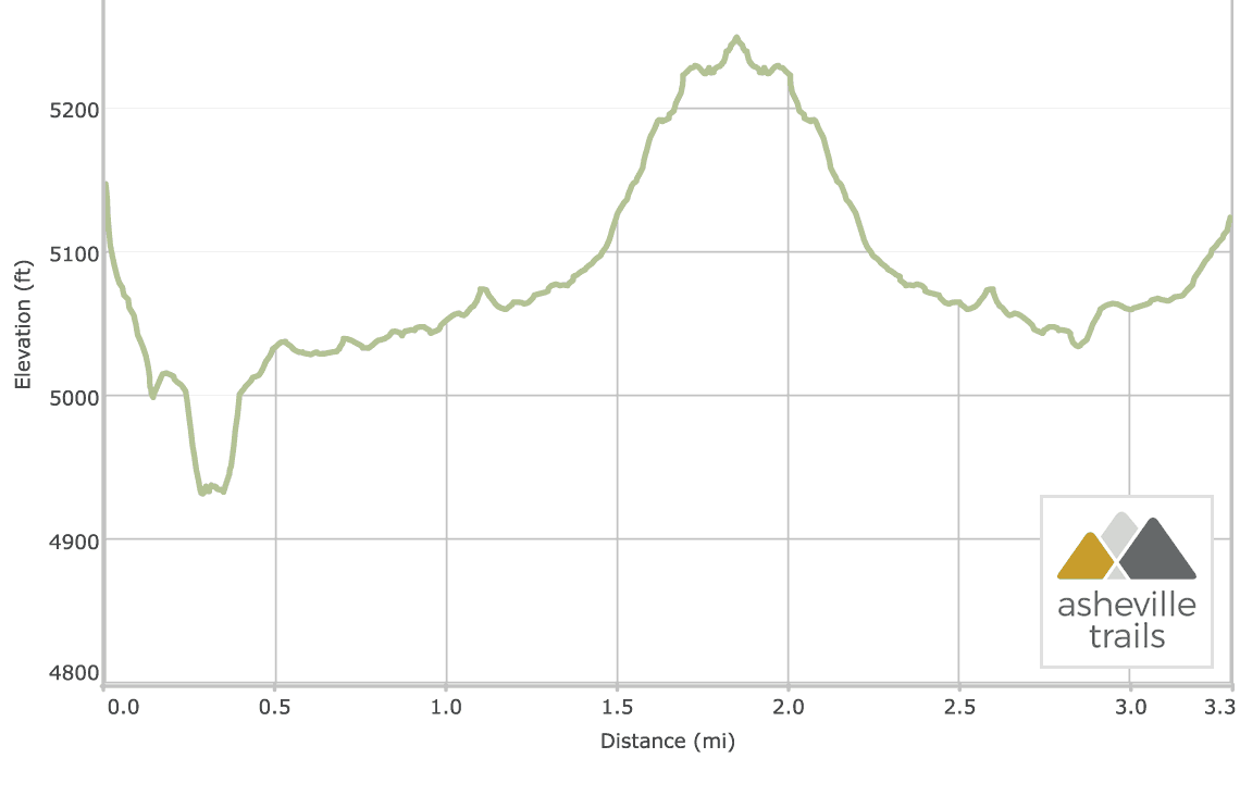 Graveyard Fields Loop Trail: Elevation Profile