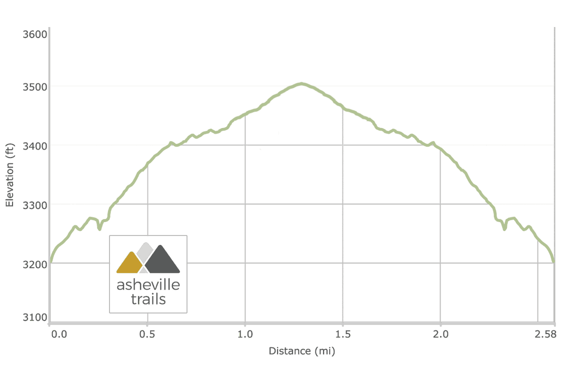 Grotto Falls Trillium Gap Trail Elevation Profile