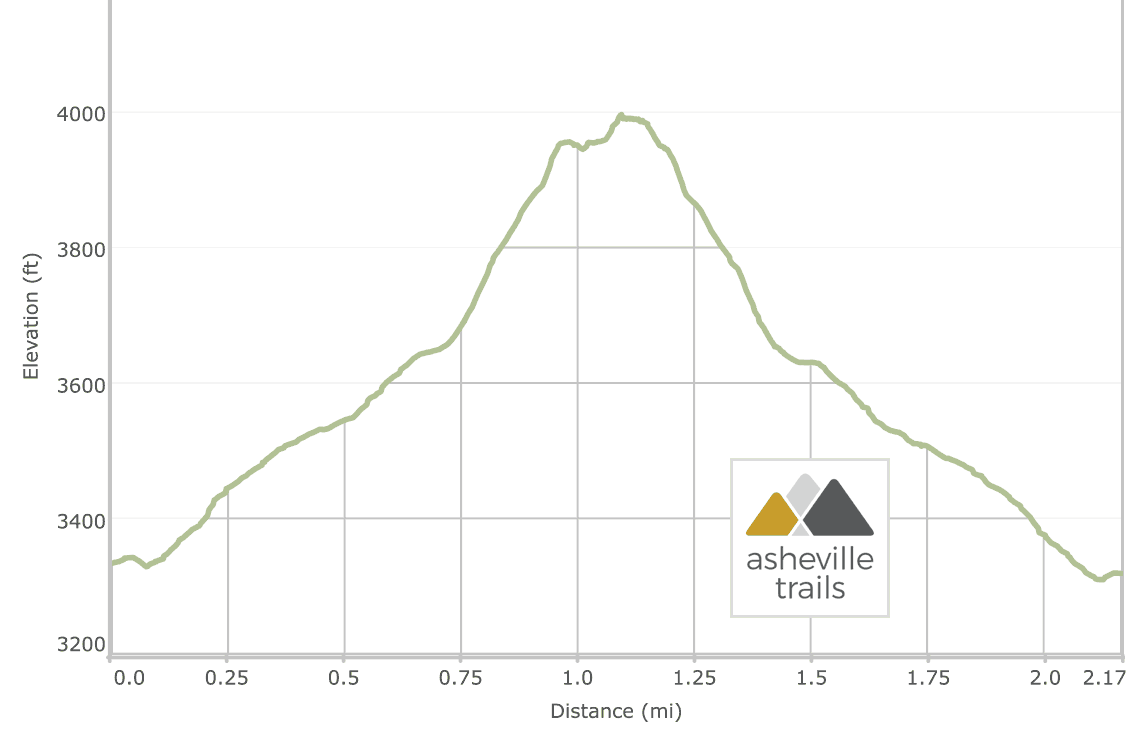 Hawksbill Mountain Elevation Profile