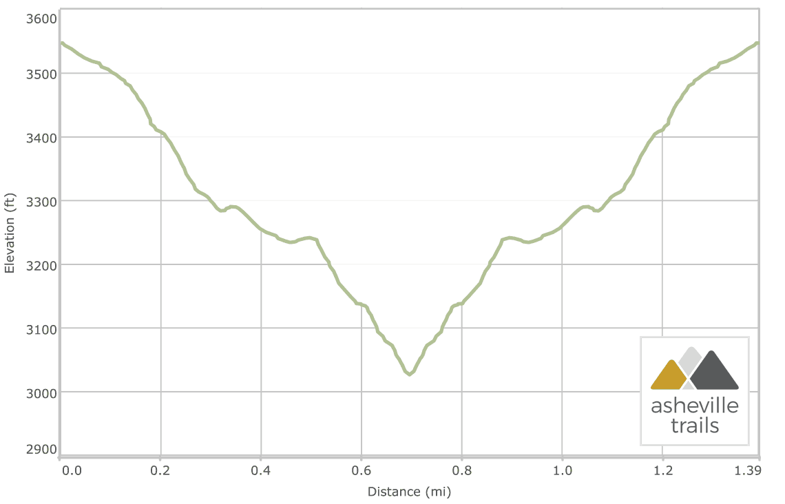 High Falls Waterfall Trail: Trail Elevation Profile