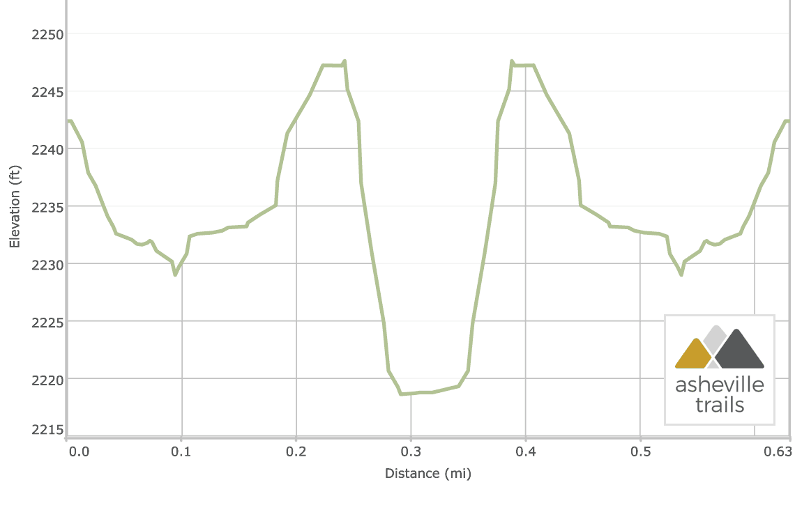 Hooker Falls Trail at DuPont State Forest: Elevation Profile