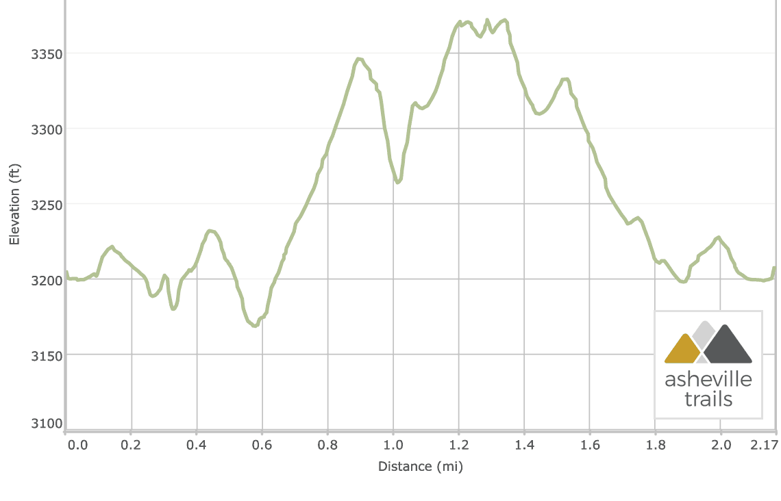 Linville Falls Trail: Elevation Profile