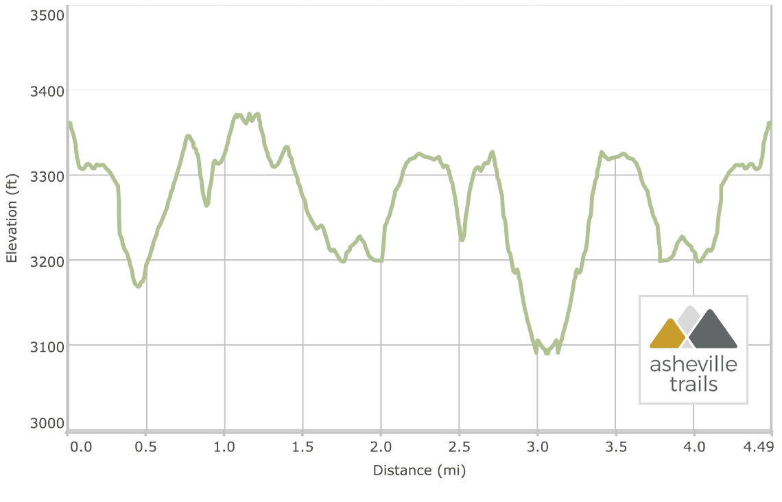 Hiking Linville Falls in Winter: Elevation Profile