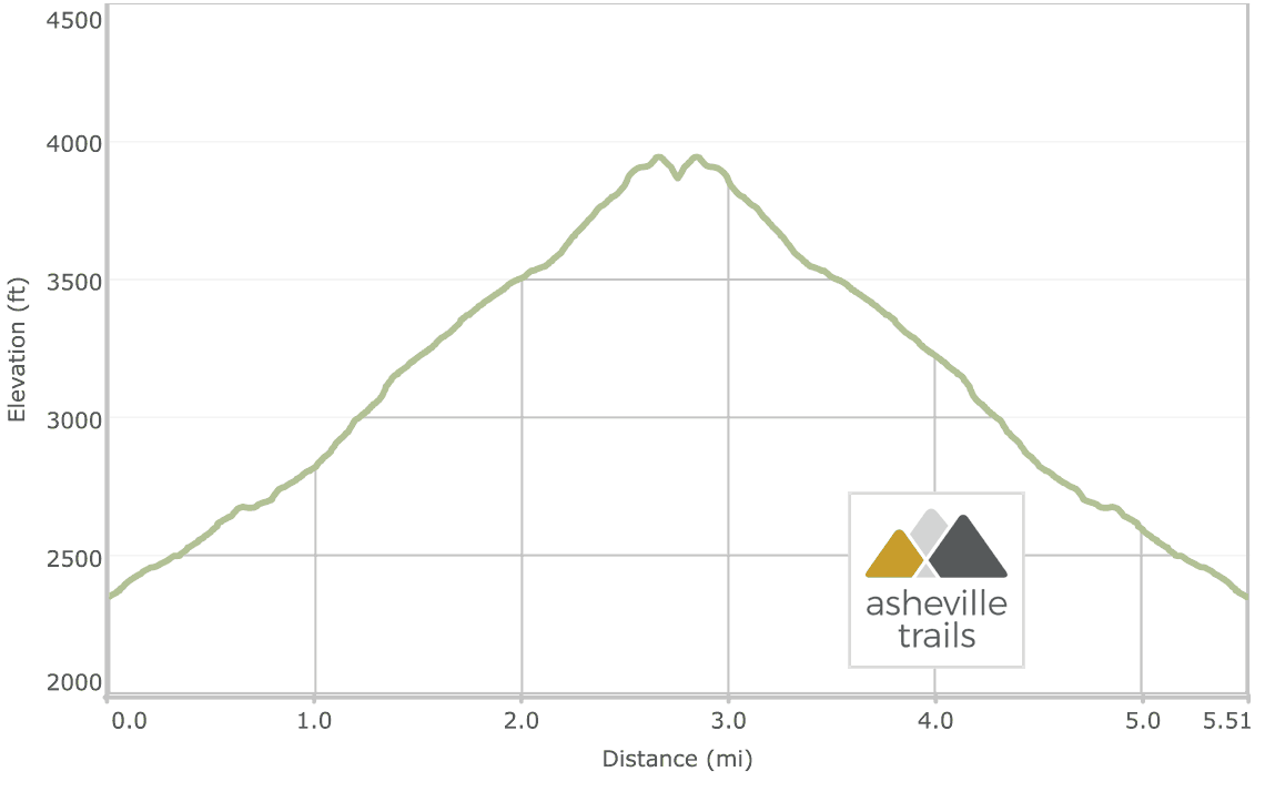 Looking Glass Rock Trail Elevation Profile