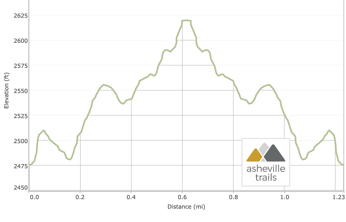 Moore Cove Falls Trail: Elevation Profile