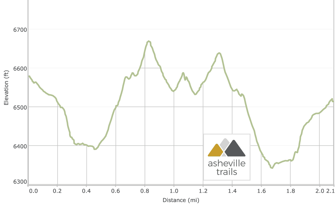 Mount Mitchell to Mount Craig & Big Tom: Deep Gap Trail Elevation Profile