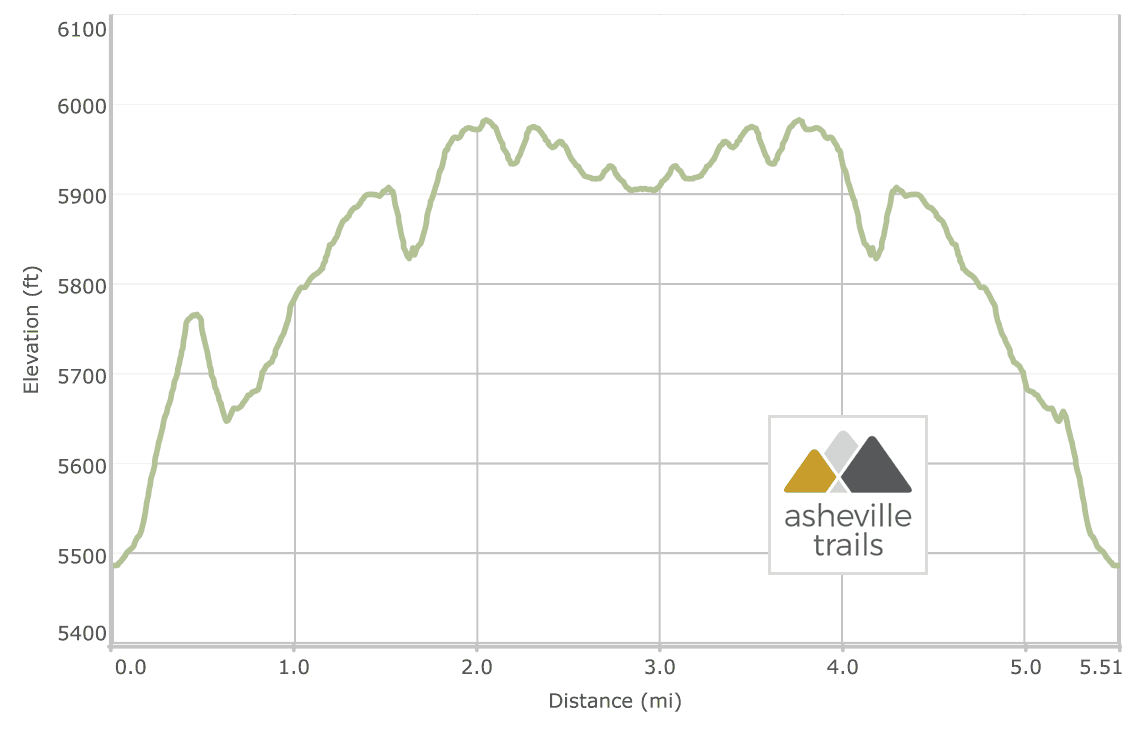 Devils Courthouse to Black Balsam Knob: Mountains to Sea Trail Elevation Profile