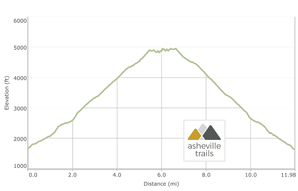 Mount Cammerer via Chestnut Branch and Appalachian Trail Elevation Profile