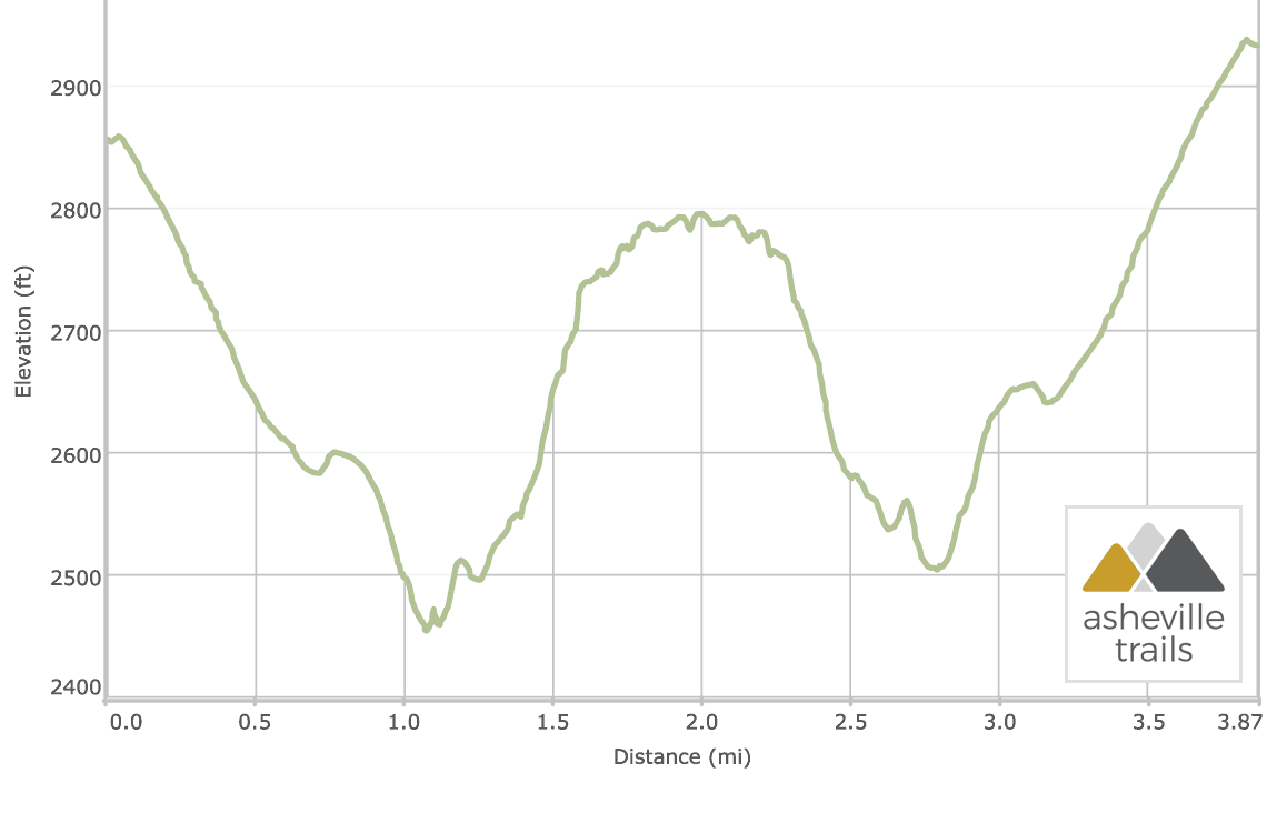 Rainbow Falls Trail at Gorges State Park: Elevation Profile