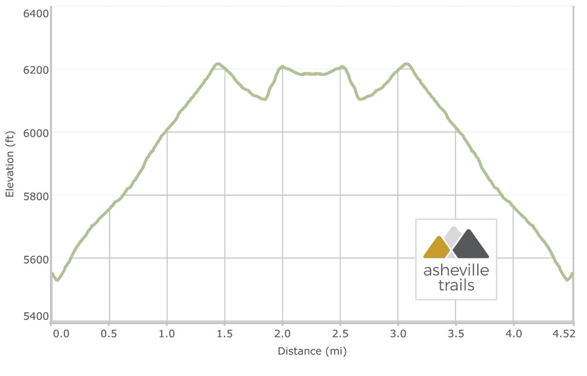 Carvers Gap to Roan High Knob Elevation Profile