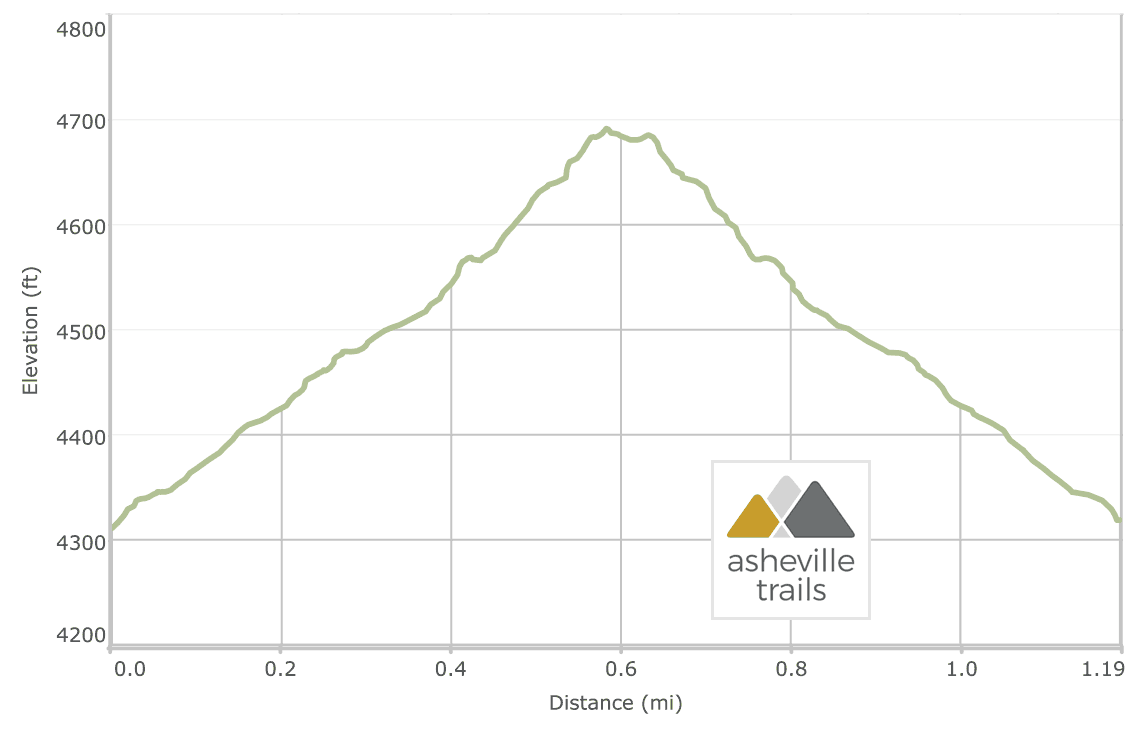 Rough Ridge Elevation Profile