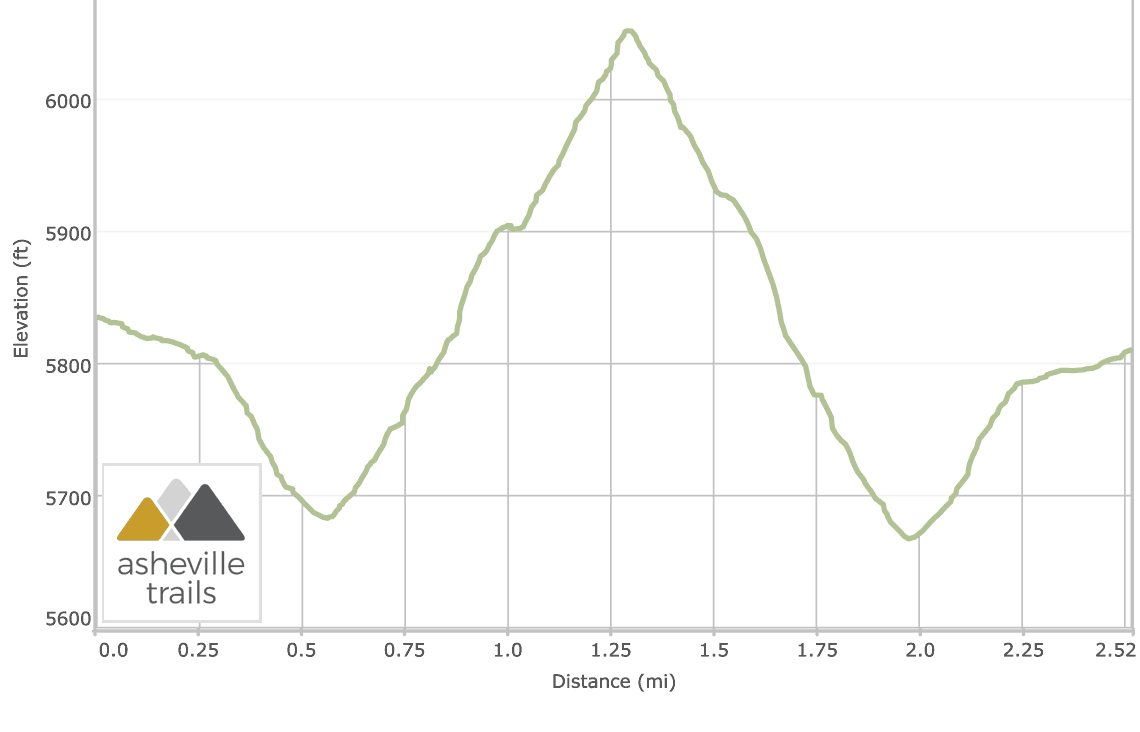 Sam Knob Trail on the Blue Ridge Parkway: Elevation Profile
