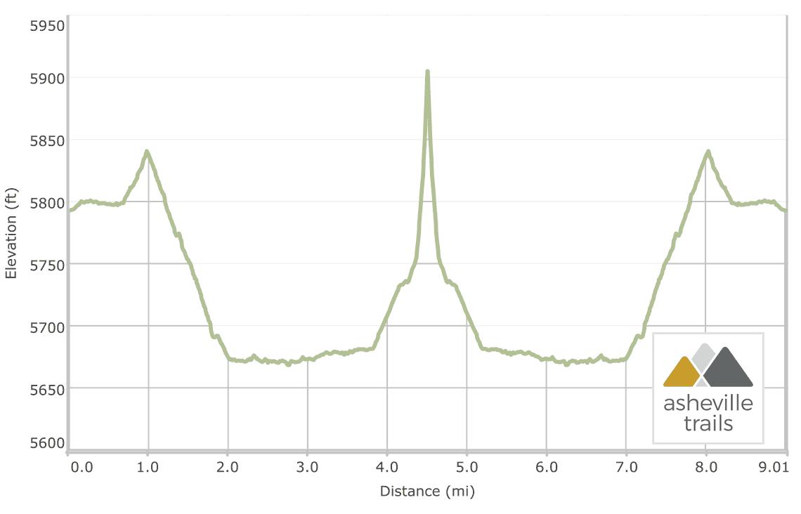 Shining Rock via the Ivestor Gap Trail: Elevation Profile