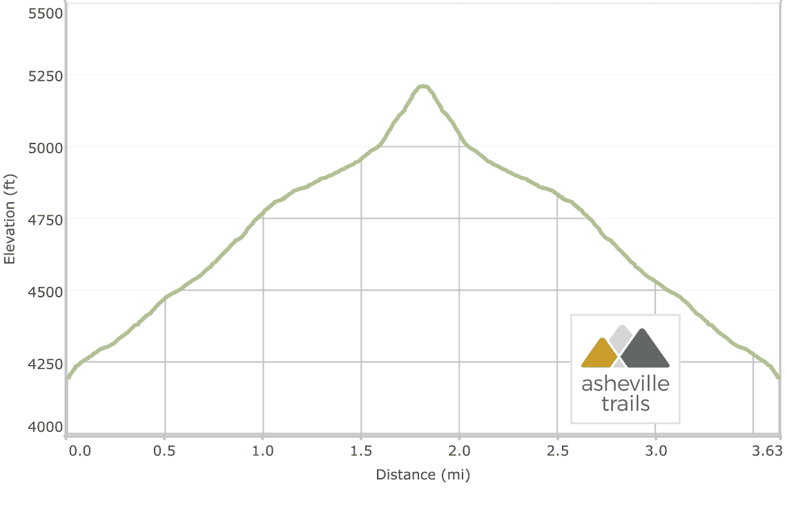 Wayah Gap to Siler Bald: Appalachian Trail Elevation Profile
