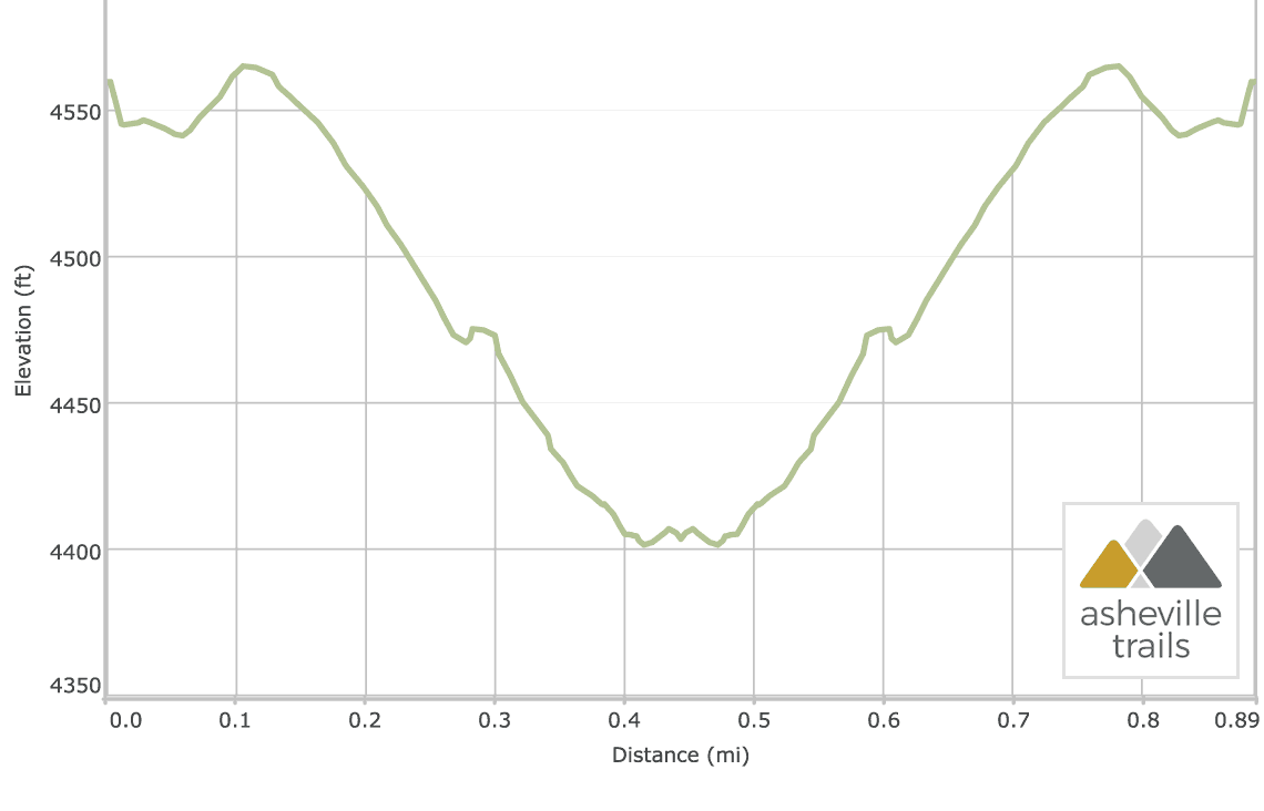 Skinny Dip Falls Trail on the Blue Ridge Parkway: Elevation Profile
