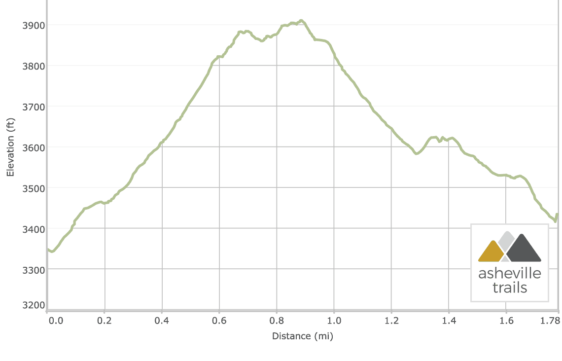 Table Rock Mountain: Elevation Profile