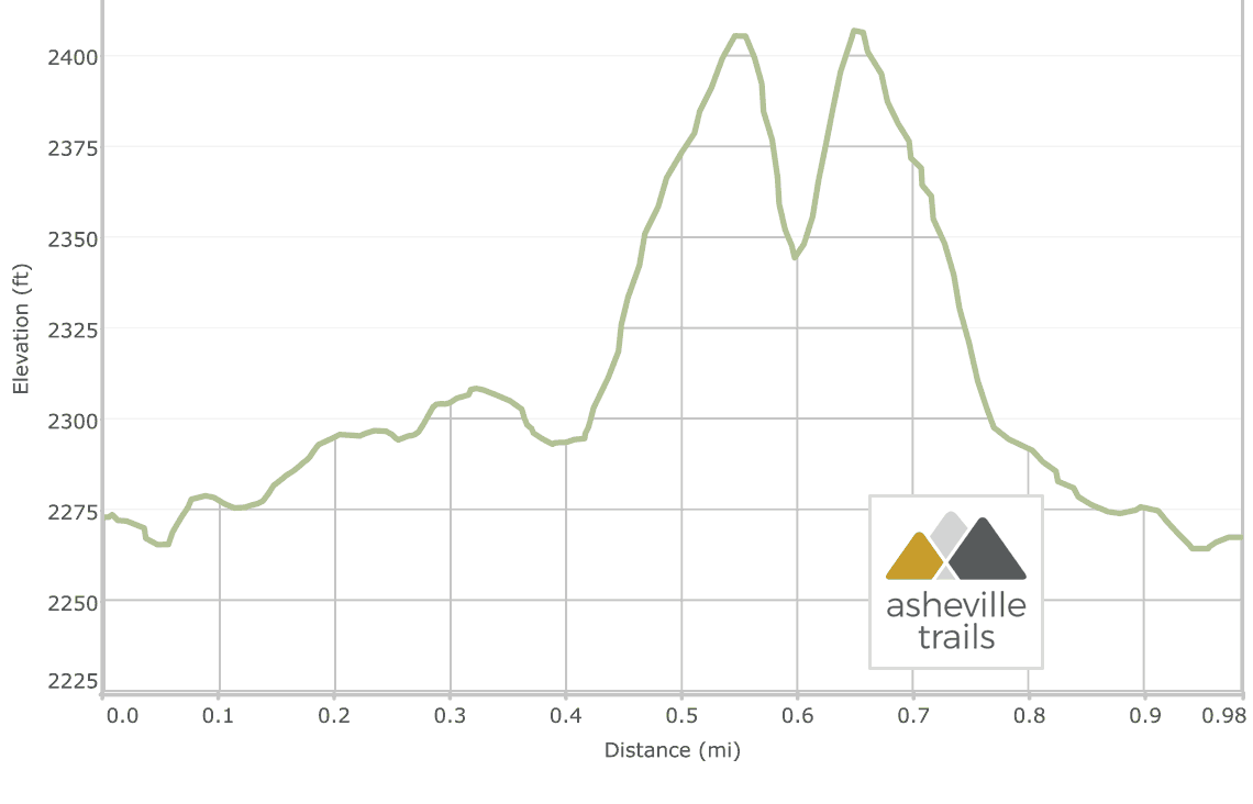 Triple Falls Trail at DuPont State Forest: Elevation Profile