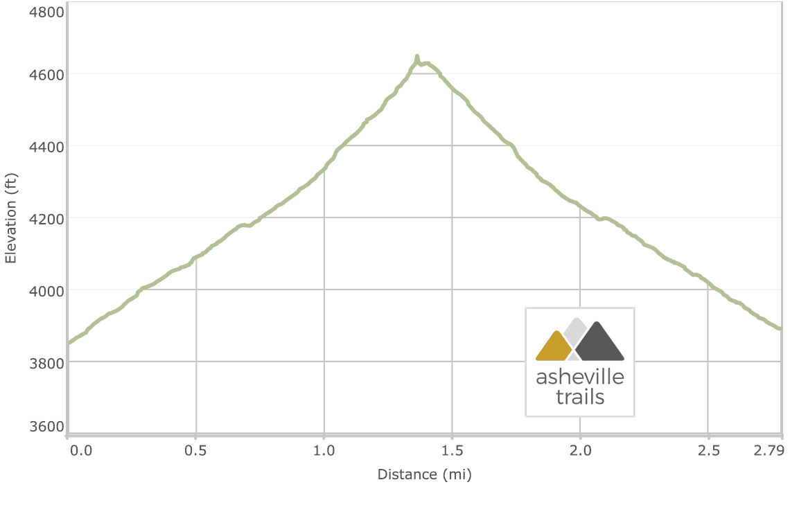 Wesser Bald Tower on the Appalachian Trail Elevation Profile