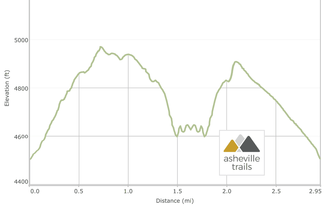 Devils Courthouse at Whiteside Mountain - Elevation Profile