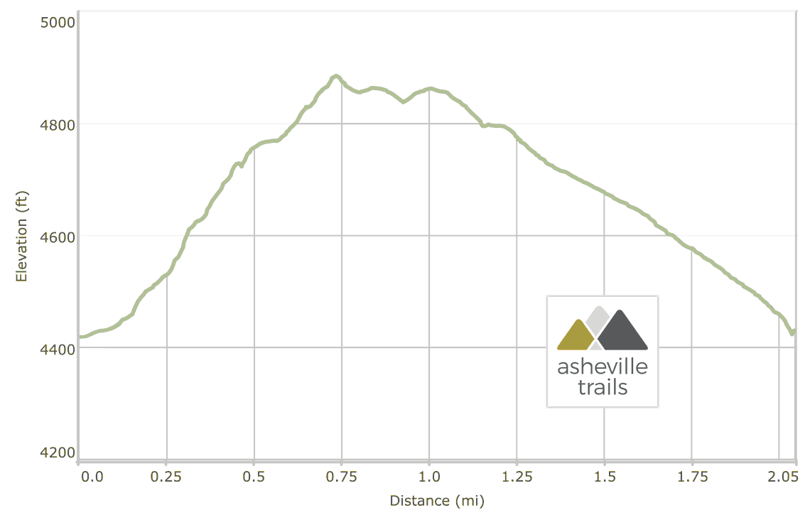 Whiteside Mountain Trail Elevation Profile