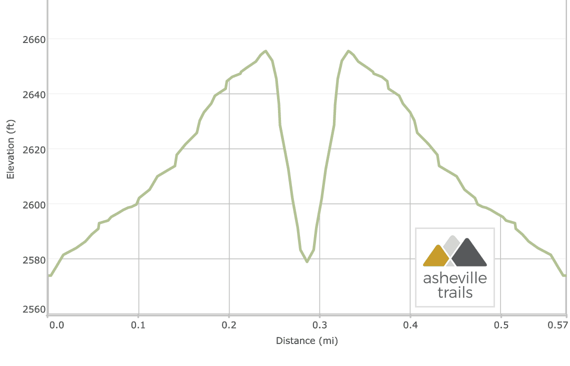 Whitewater Falls NC: Elevation Profile